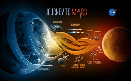 read the article 'NASA's Journey to Mars'