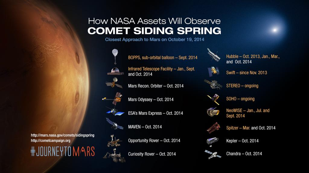 NASA's extensive fleet of science assets, particularly those orbiting and roving Mars, have front row seats to image and study a once-in-a-lifetime comet flyby on Sunday, Oct. 19, 2014.
