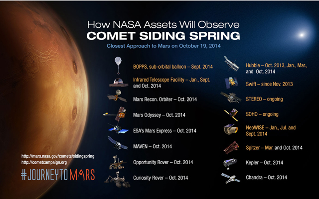 NASA Assets Observing Comet Siding Spring