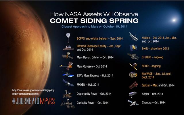 NASA Assets Observing Comet Siding Spring