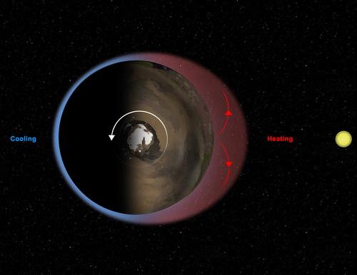 "This diagram illustrates Mars' ""thermal tides,"" a weather phenomenon responsible for large, daily variations in pressure at the Martian surface."