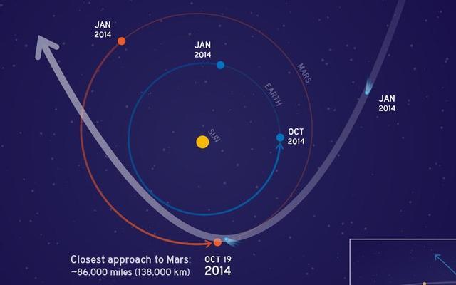 Comet Siding Spring C/2013 A1