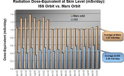 read the article 'Radiation environment at Mars and Earth - December 8, 2003'