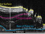 This image shows a cross-section of a portion of the north polar ice cap of Mars, derived from data acquired by the Mars Reconnaissance Orbiter's Shallow Radar (SHARAD), one of six instruments on the spacecraft.