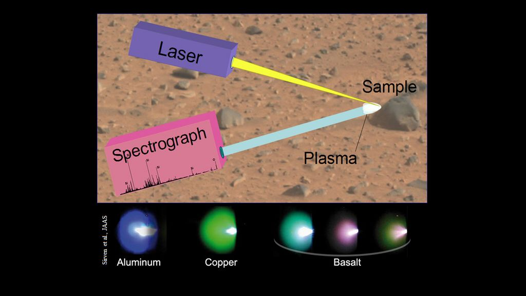 "This image illustrates the principals of a technique called ""laser-induced breakdown spectroscopy,"" which the Chemistry and Camera (ChemCam) instrument will use on Mars."