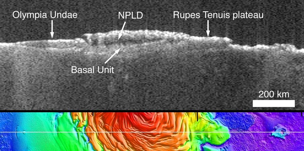 The upper panel is a radargram profile from the Mars Advanced Radar for Subsurface and Ionospheric Sounding (MARSIS), showing data from the subsurface of Mars in the ice-rich north polar plateau of Mars.
