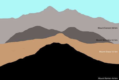 'Mount Sharp' on Mars Compared to Three Big Mountains on Earth
