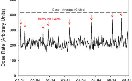 see the image 'Curiosity's First Radiation Measurements on Mars'