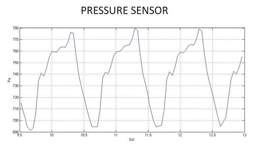 This graph shows readings for atmospheric pressure at the landing site of NASA's Curiosity rover.