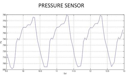 see the image 'First Pressure Readings on Mars'