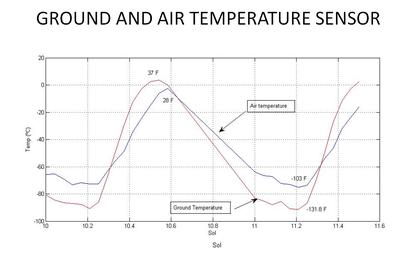 see the image 'Taking Mars' Temperature'