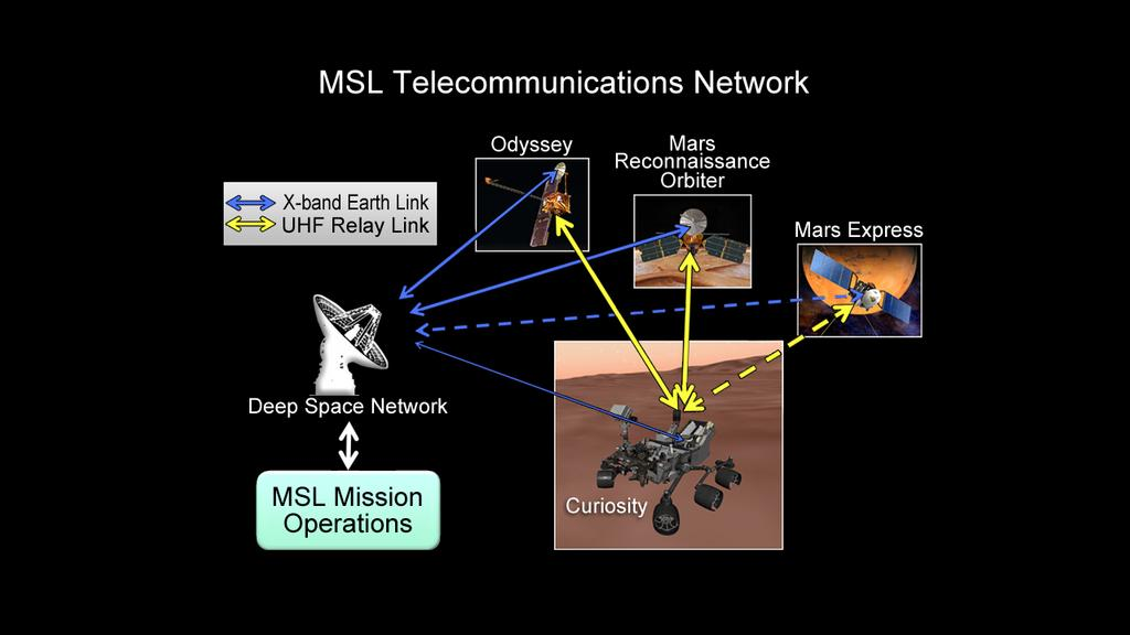 This chart illustrates how NASA's Curiosity rover talks to Earth. While the rover can send direct messages, it communicates more efficiently with the help of spacecraft in orbit, including NASA's Odyssey and Mars Reconnaissance Orbiter, and the European Space Agency's Mars Express. NASA's Deep Space Network of antennae across the globe receive the transmissions, and send them to the Mars Science Laboratory mission operations center at NASA's Jet Propulsion Laboratory, Pasadena, Calif.