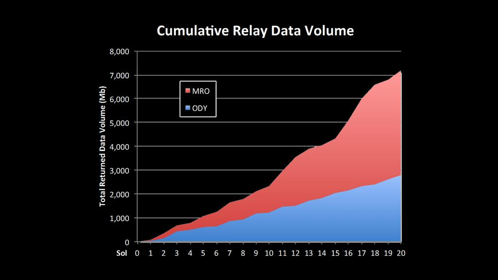 This chart shows increases in the volume of data coming back from NASA's Mars rover Curiosity over recent sols, or Martian days. The rover has the ability to talk directly to Earth, but its data can be relayed faster, and in larger quantities, with the help of orbiters, including NASA's Mars Reconnaissance Orbiter (MRO) and NASA's Odyssey.