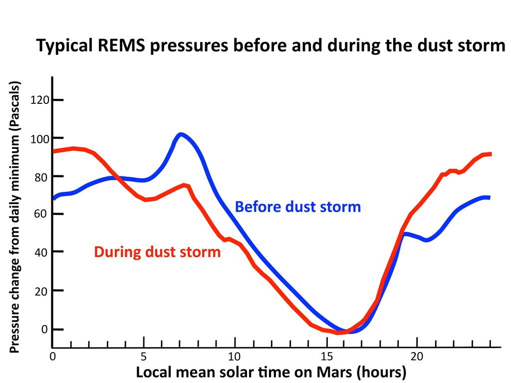 This graph compares a typical daily pattern of changing atmospheric pressure (blue) with the pattern during a regional dust storm hundreds of miles away (red).