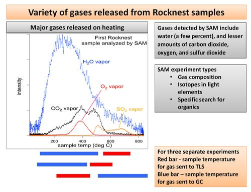 This plot of data from NASA's Mars rover Curiosity shows the variety of gases that were released from sand grains upon heating in the Sample Analysis at Mars instrument, or SAM