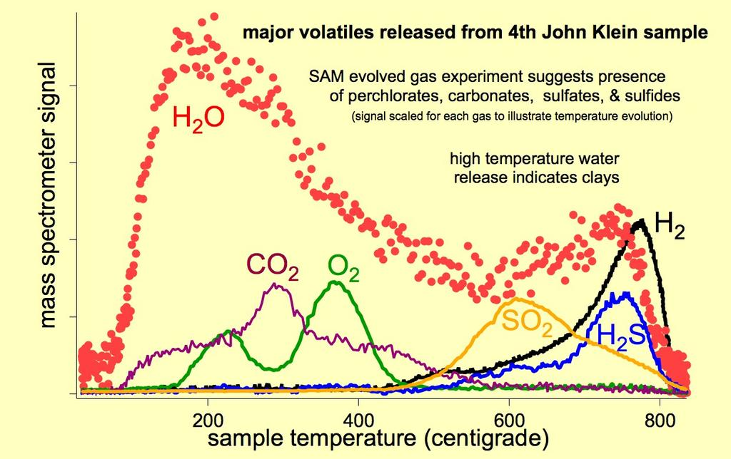 "As the Sample Analysis at Mars (SAM) suite of instruments on NASA's Curiosity Mars rover heats a sample, gases are released (or ""evolved"") from the sample and can be identified using SAM's quadrupole mass spectrometer."