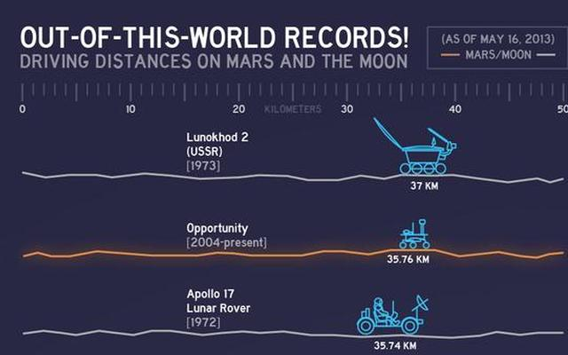 read the article 'Nine-Year-Old Mars Rover Passes 40-Year-Old Record'