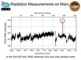 The Radiation Assessment Detector (RAD) instrument on NASA's Curiosity Mars rover monitors the natural radiation environment at the surface of Mars.