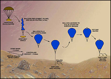This image depicts the Solar Montgolfiere Balloon concept.