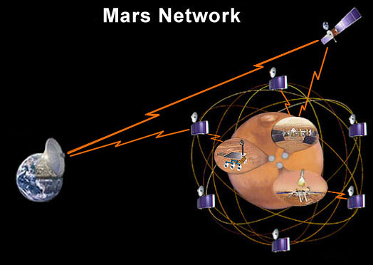 An artist's concept of a Mars communications network.