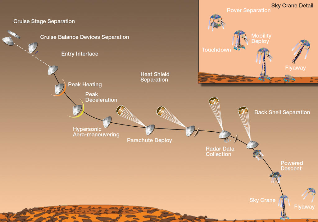 Timeline of Major Mission Events During Curiosity's Landing