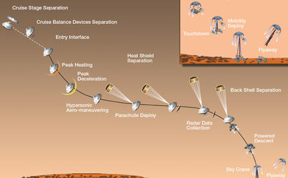 see the image 'Timeline of Major Mission Events During Curiosity's Landing'