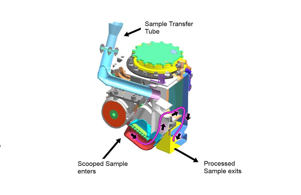 This cutaway view shows the internal chambers of the Collection and Handling for In-Situ Martian Rock Analysis (CHIMRA) device, attached to the turret at the end of the robotic arm on NASA's Curiosity Mars rover.