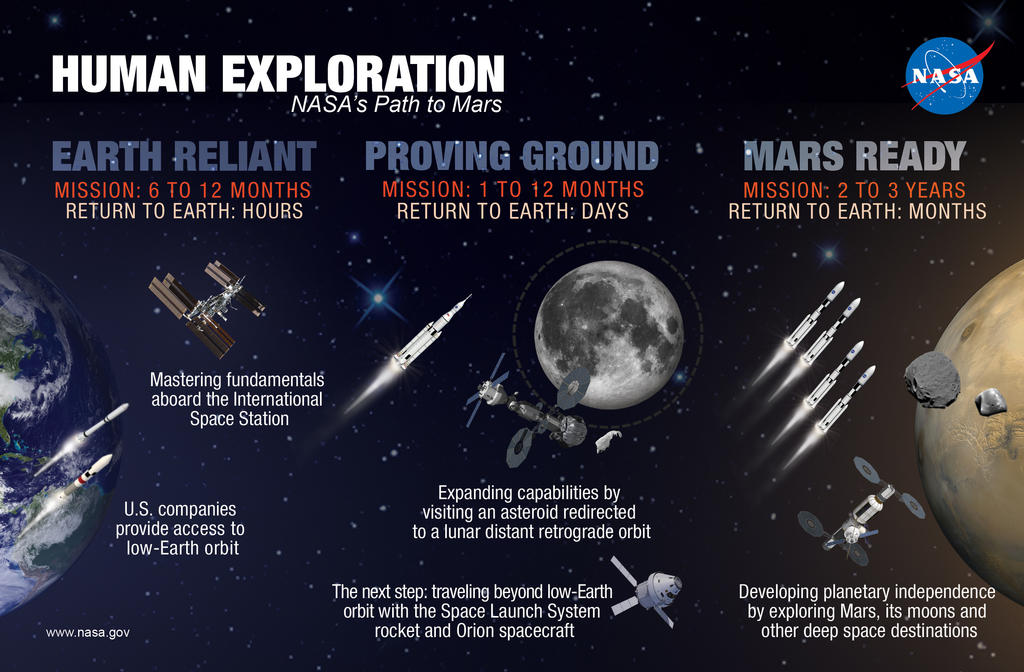 NASA's Path to Mars infographic shows Earth (left), moon (center) and Mars (right) with various spacecraft that may be used to advance our path to Mars.