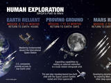 read the article 'NASA Exploration Forum to Showcase Human Path to Mars'