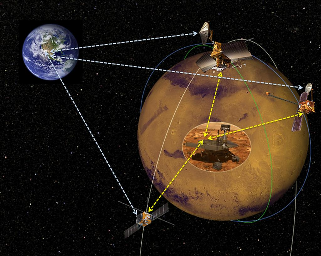 Artist rendering of commercial Mars satellites providing communications back to Earth.