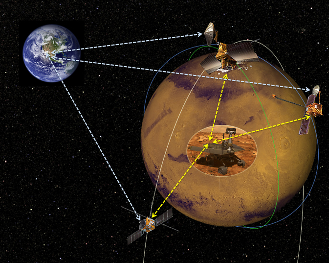 an overview of the possibility for the exploration of mars in the future Deep space exploration is the branch of astronomy, astronautics and space technology that is involved with the exploration of distant regions of outer space physical exploration of space is conducted both by human spaceflights (deep-space astronautics) and by robotic spacecraft.