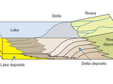 This diagram depicts rivers entering a lake. Where the water's flow decelerates, sediments drop out, and a delta forms, depositing a prism of sediment that tapers out toward the lake's interior. Progressive build-out of the delta through time produces sediments inclined toward the lake body.