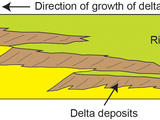 This diagram depicts a vertical cross section through geological layers deposited by rivers, deltas and lakes. Deposits from a series of successive deltas build out increasingly high in elevation as they migrate toward the center of the basin, over lake deposits.