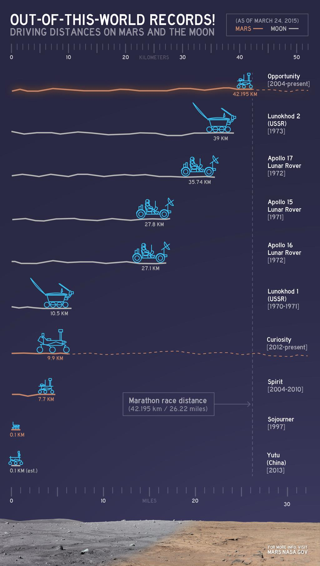 This chart illustrates comparisons among the distances driven by various wheeled vehicles on the surface of Earth's moon and Mars.