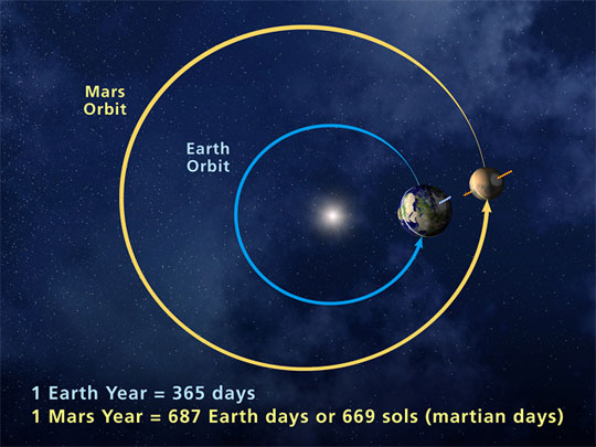 This illustration shows a comparison of an Earth year and a Mars year.