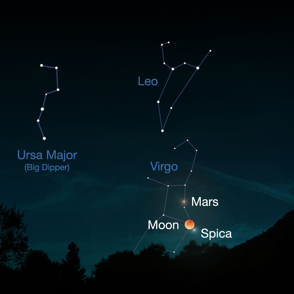 Illustration of Mars in our night sky.