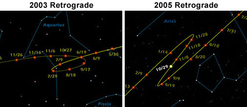 These images show the apparent pattern made by the planet Mars while in 'retrograde motion' during 2003 (left) and 2005 (right) over Los Angeles. The middle of the yellow line bends in a loop, giving the illusion that Mars' movement is erratic.