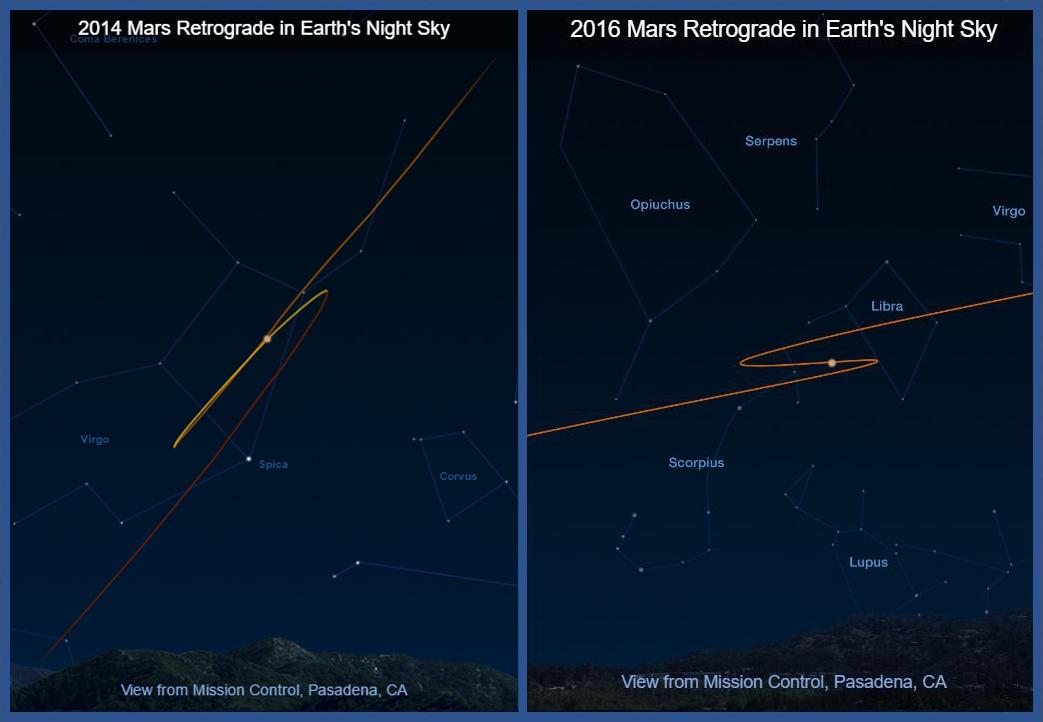 Mars Retrograde Mars Exploration Program Nasa Mars