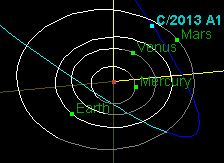 Interactive 3D orbit of Comet 2013 A1