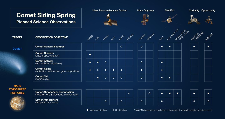 Siding Spring & Mars