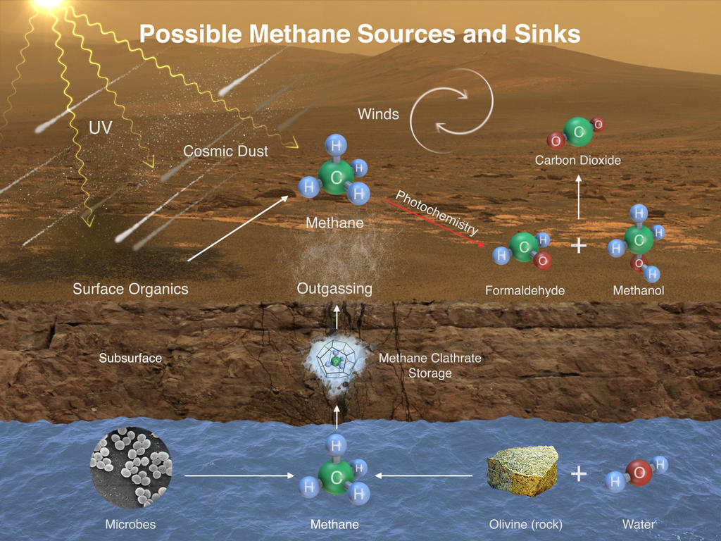 This illustration portrays possible ways methane might be added to Mars' atmosphere (sources) and removed from the atmosphere (sinks). NASA's Curiosity Mars rover has detected fluctuations in methane concentration in the atmosphere, implying both types of activity occur on modern Mars.