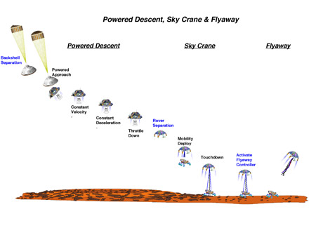 This images shows the powered descent, crane and flyaway portions of edl