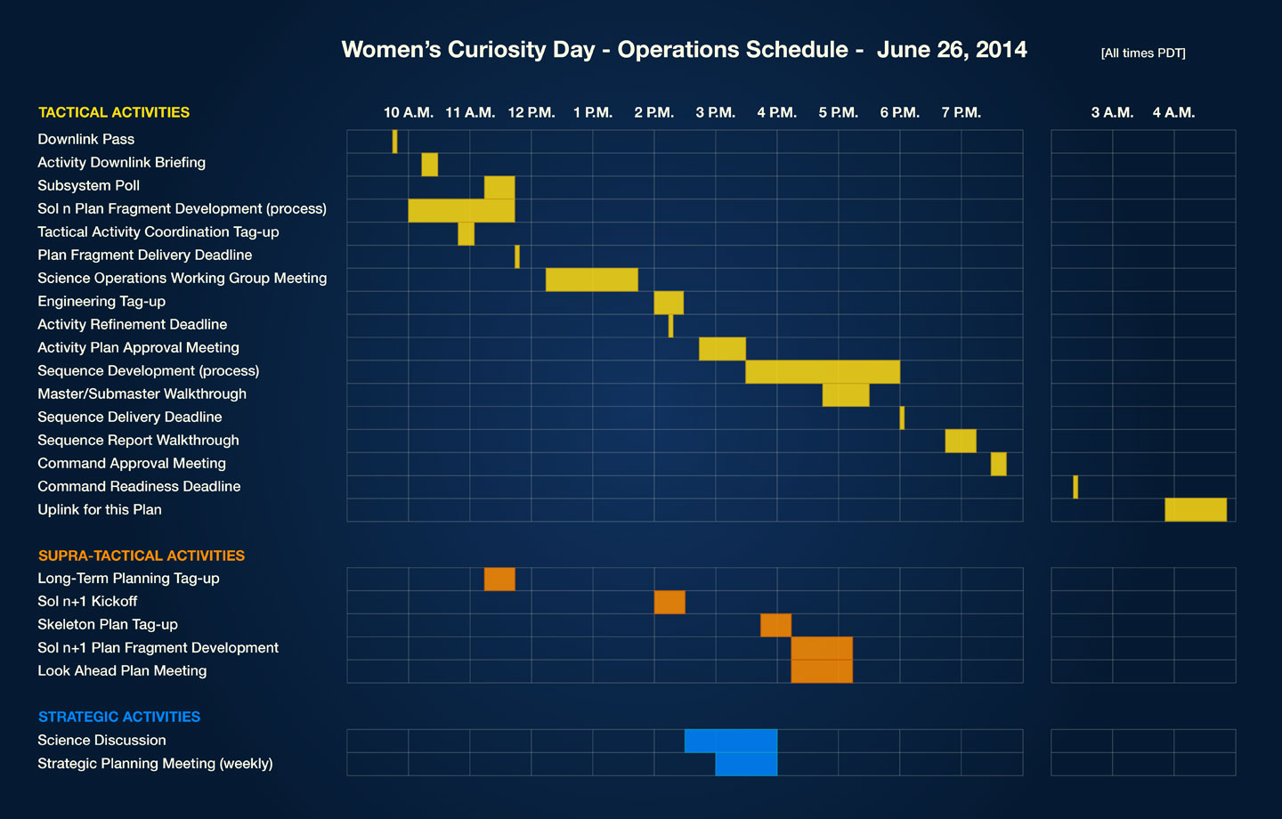 This is a timeline showing the rover's daily operation schedule. Curiosity has three parallel processes going on at the same time: tactical (shown in yellow), supra-tactical (shown in orange), and strategic planning (shown in blue). There are several steps under each process.