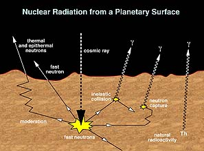 Nuclear radiation from a planetary surface.