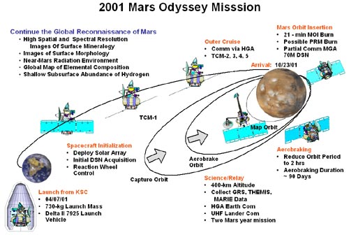 Odyssey Mission Diagram