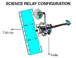 Science relay configuration