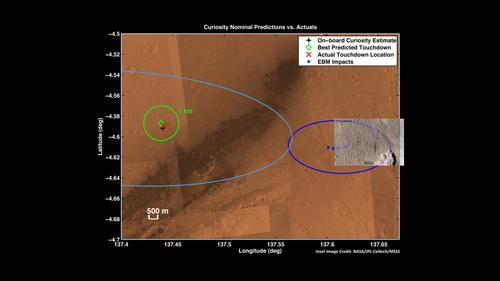 Zeroing in on Rover's Landing Site