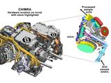 This figure shows the location of CHIMRA on the turret of NASA's Curiosity rover, together with a cutaway view of the device.