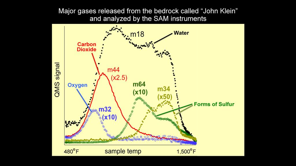 An analysis of a drilled rock sample from NASA's Curiosity rover shows the presence of water, carbon dioxide, oxygen, sulfur dioxide, and hydrogen sulfide released on heating. The results analyzing the high temperature water release are consistent with smectite clay minerals.