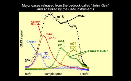 "see the image 'Major Gases Released from Drilled Samples of the ""John Klein"" Rock'"